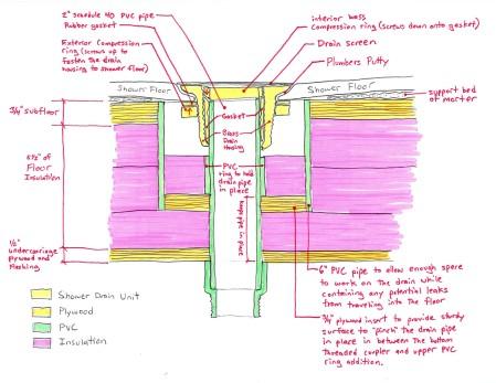 Shower Drain detail sketch